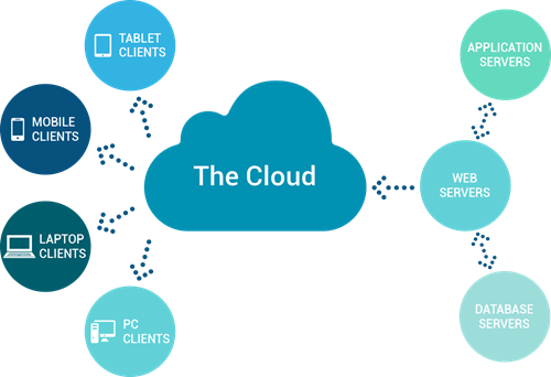 Cloud Based ERP Solutions for Small Business | Software