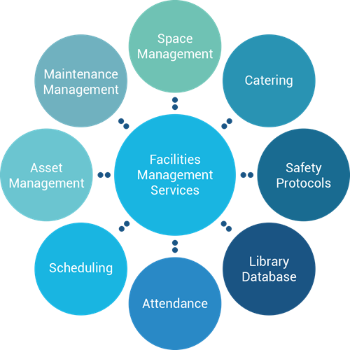 Facilities Management Software for Schools | Software Advisory Service
